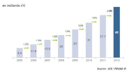 Fevad-croissance-2012