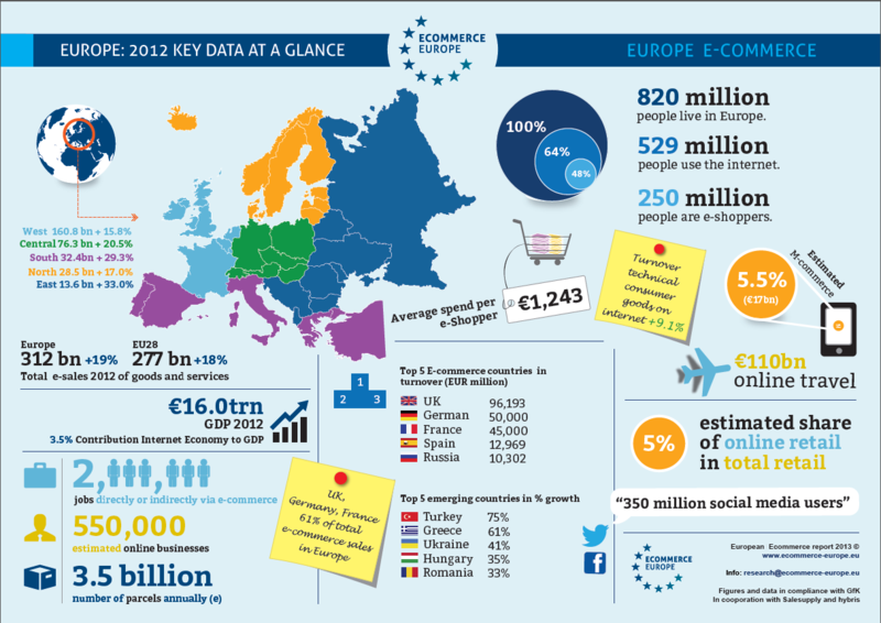 Infographie e-commerce europe